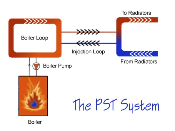 The PST System - How to Maximize Boiler Efficiency